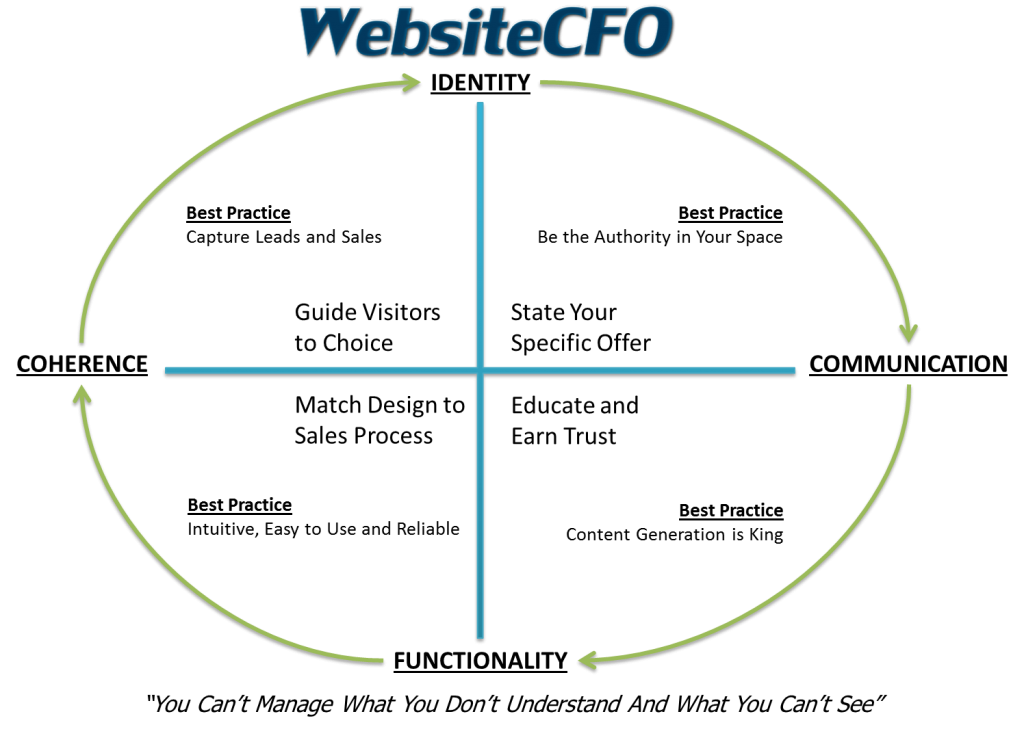 WebsiteCFO Chart of Services Reported to all Clients